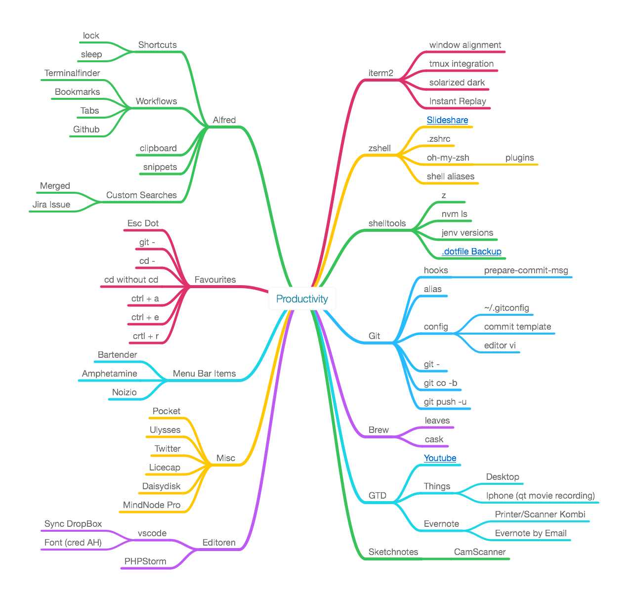 productivity_mindmap
